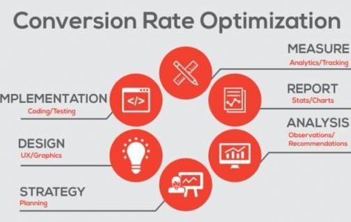 Cách tăng tỉ lệ chuyển đổi khi bán văn phòng phẩm online trên web