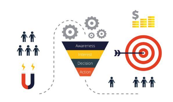 Thành công với tăng tỉ lệ chuyển đổi hiệu quả